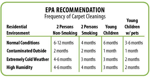 Spring Clean Carpets Carpet Nrtradiant
